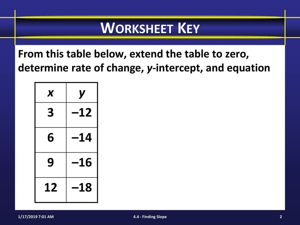 Worksheet Key From this table below extend the table to zero determine rate of change y intercept and equation