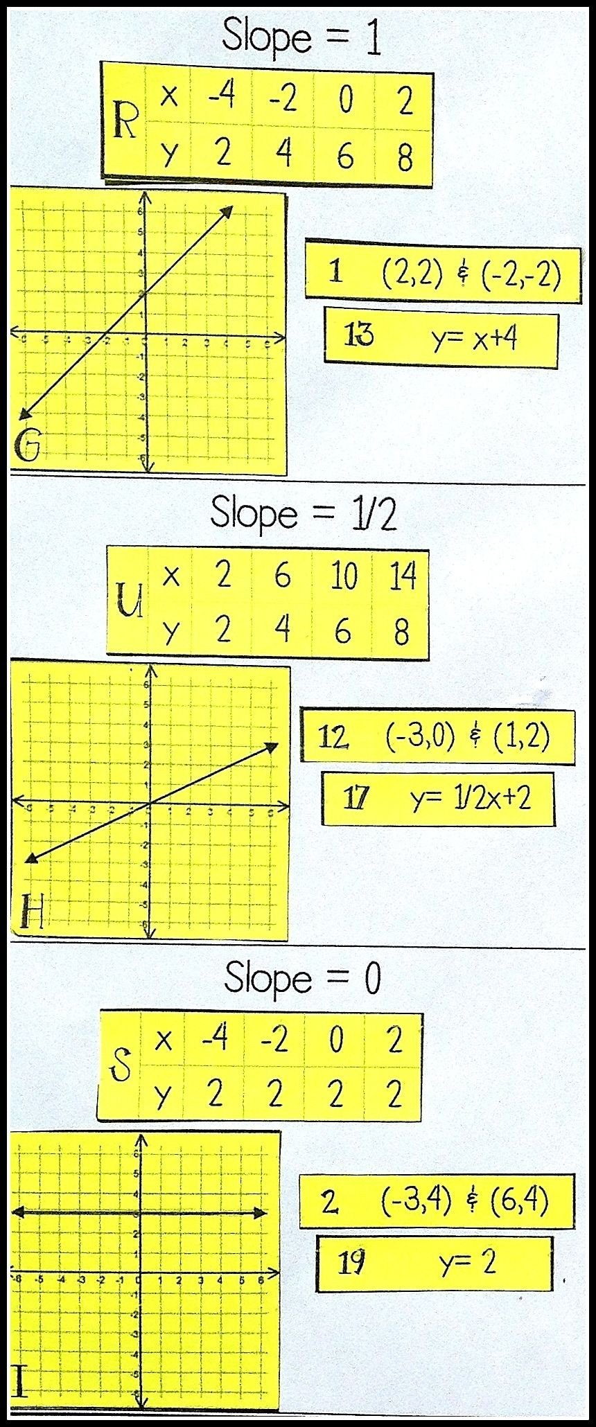 Slope From Table Worksheet Slope Card sort Activity