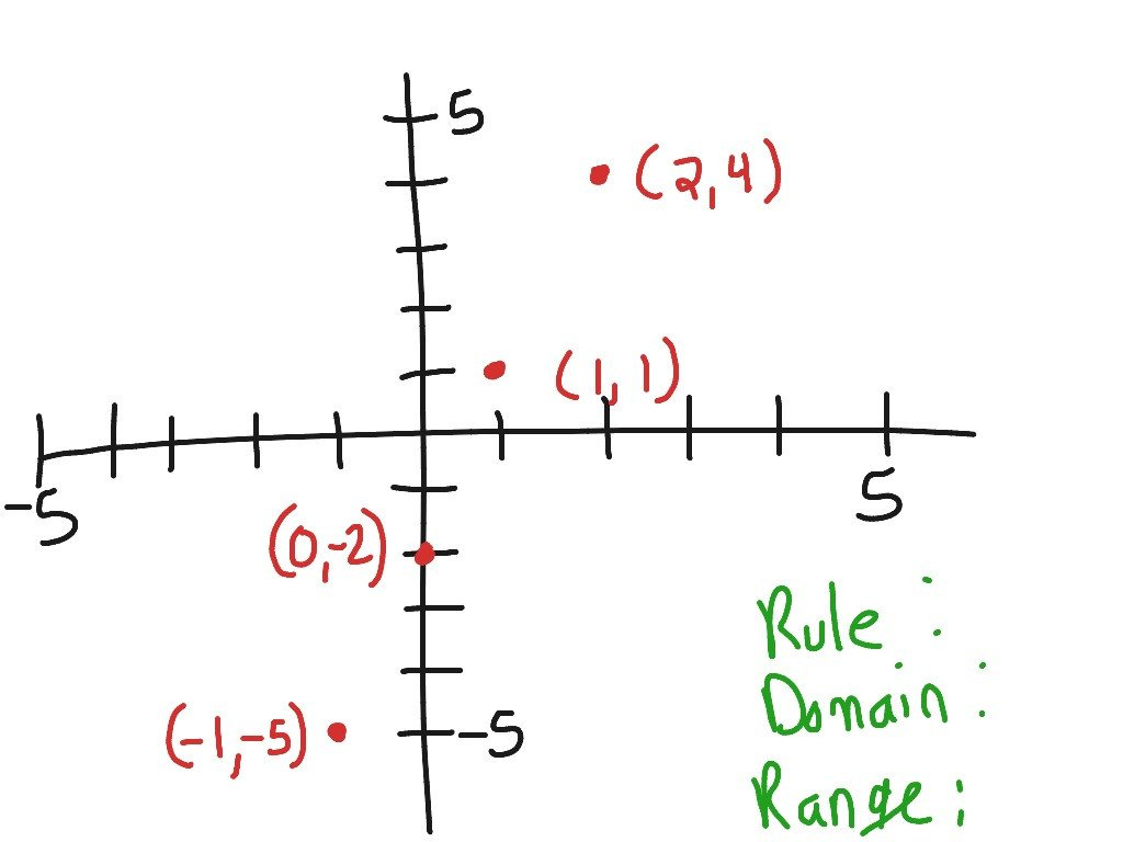 Table Graph Equation Worksheet 1 6 Functions as Rules Tables and Graphs