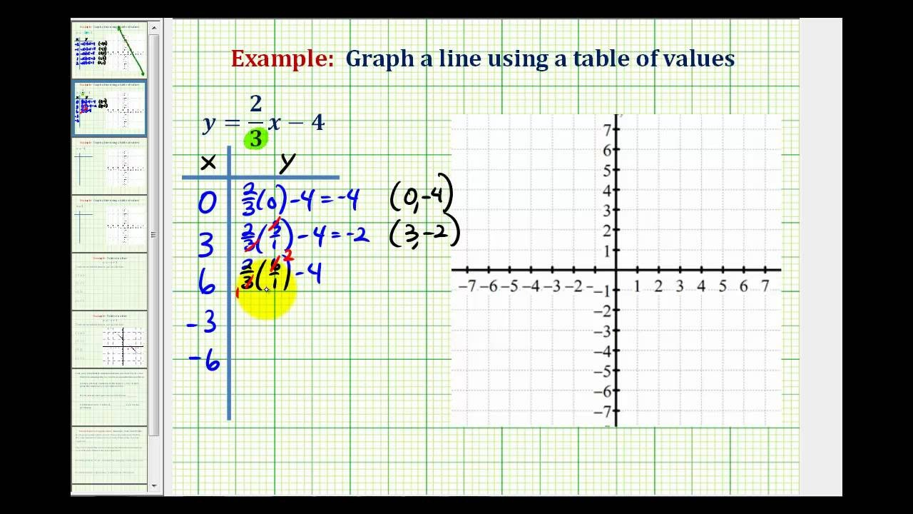 Table Graph Equation Worksheet Connecting Tables Graphs and Equations Examples solutions