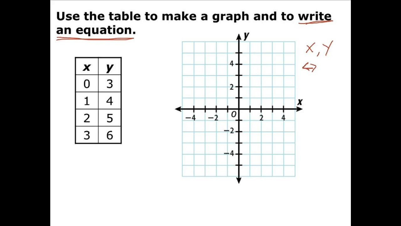 Table Graph Equation Worksheet Lesson 3 5 Equations Tables and Graphs