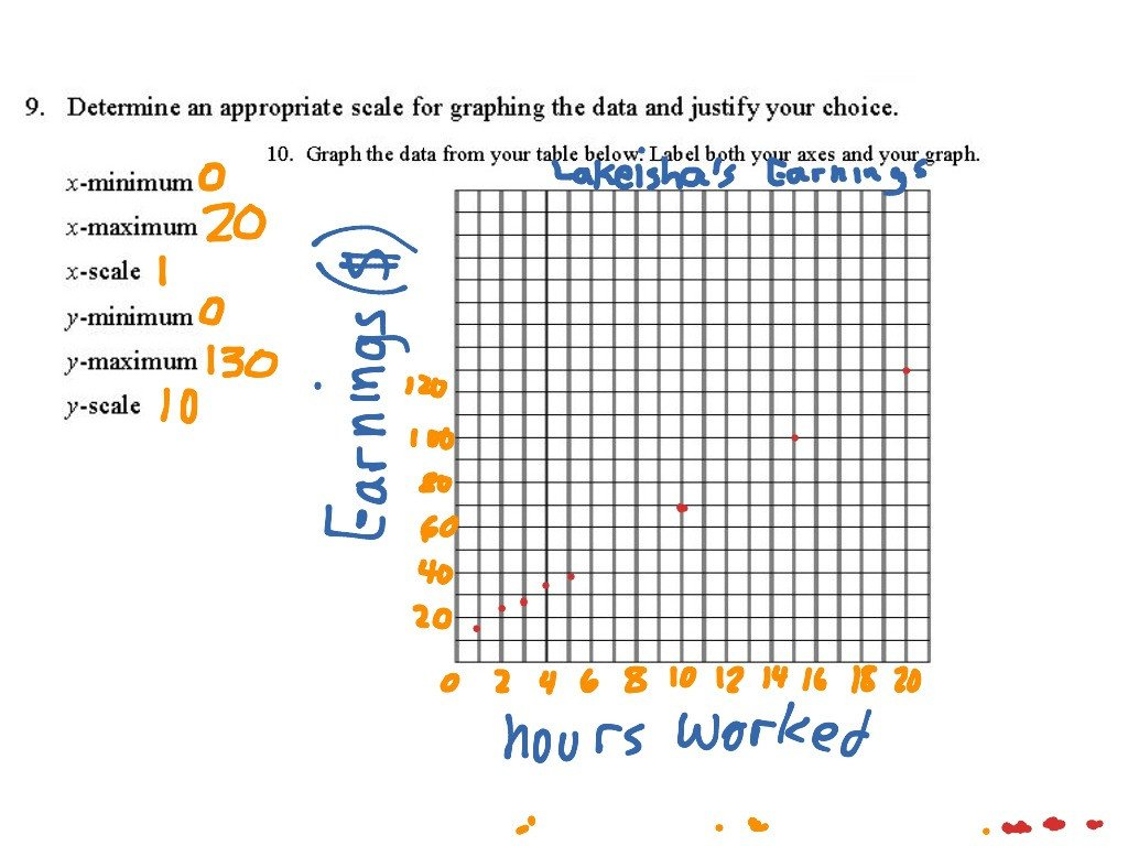 Tables and Graphs Worksheet 9 10 Connecting Tables Graphs and Function Notation