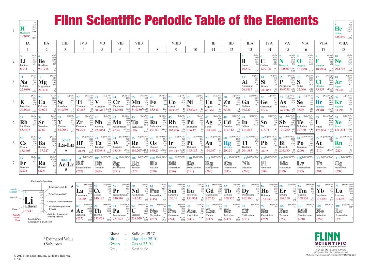 Periodic Table Fill In Worksheet Flinn Periodic Table Charts