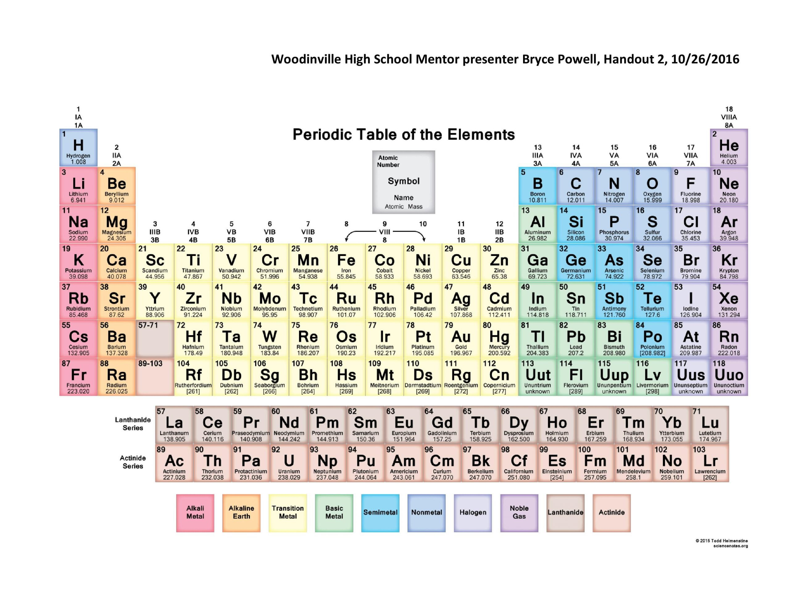 Periodic Table Fill In Worksheet Handout 2 Periodic Table with Mr Powell