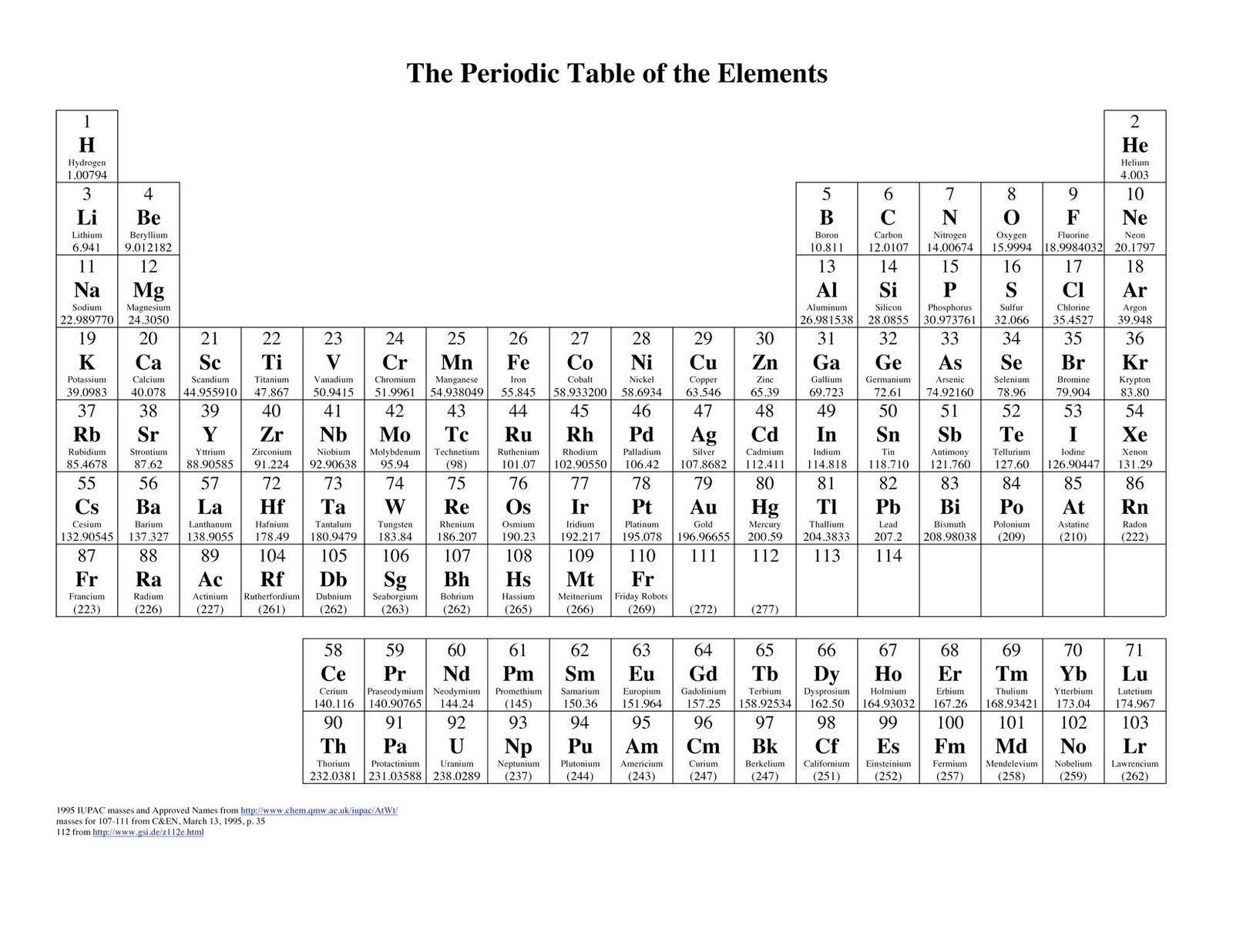 Periodic Table Fill In Worksheet Holloway High School