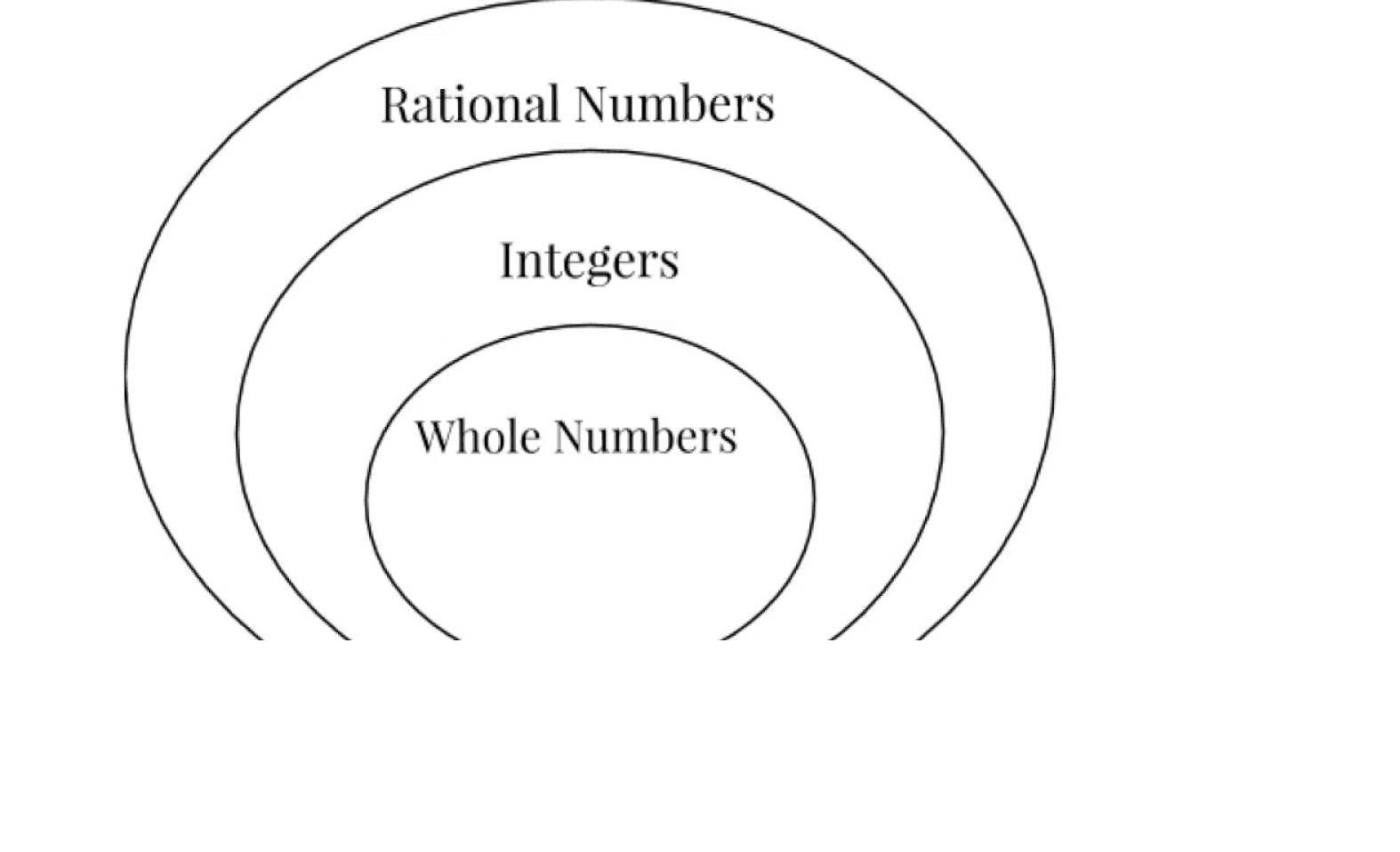 Real Numbers Venn Diagram Worksheet Rational Irrational Numbers Worksheet Rational Numbers Venn