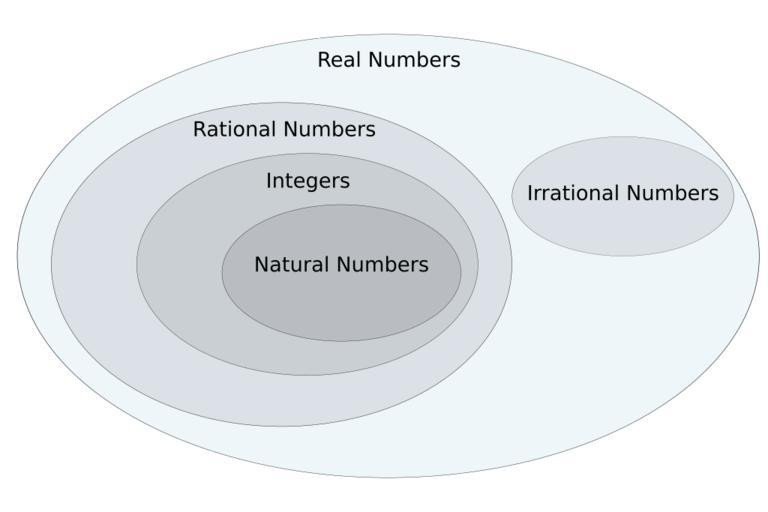 Real Numbers Venn Diagram Worksheet Real Numbers