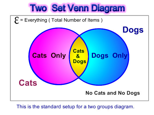 Real Numbers Venn Diagram Worksheet Venn Diagram Word Problems