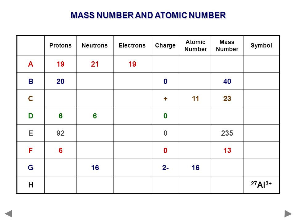 MASS NUMBER AND ATOMIC NUMBER