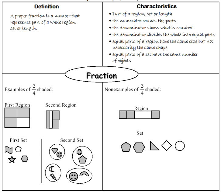 Comparing Fractions Number Line Worksheet Fractions Grade 4 solutions Examples songs Videos