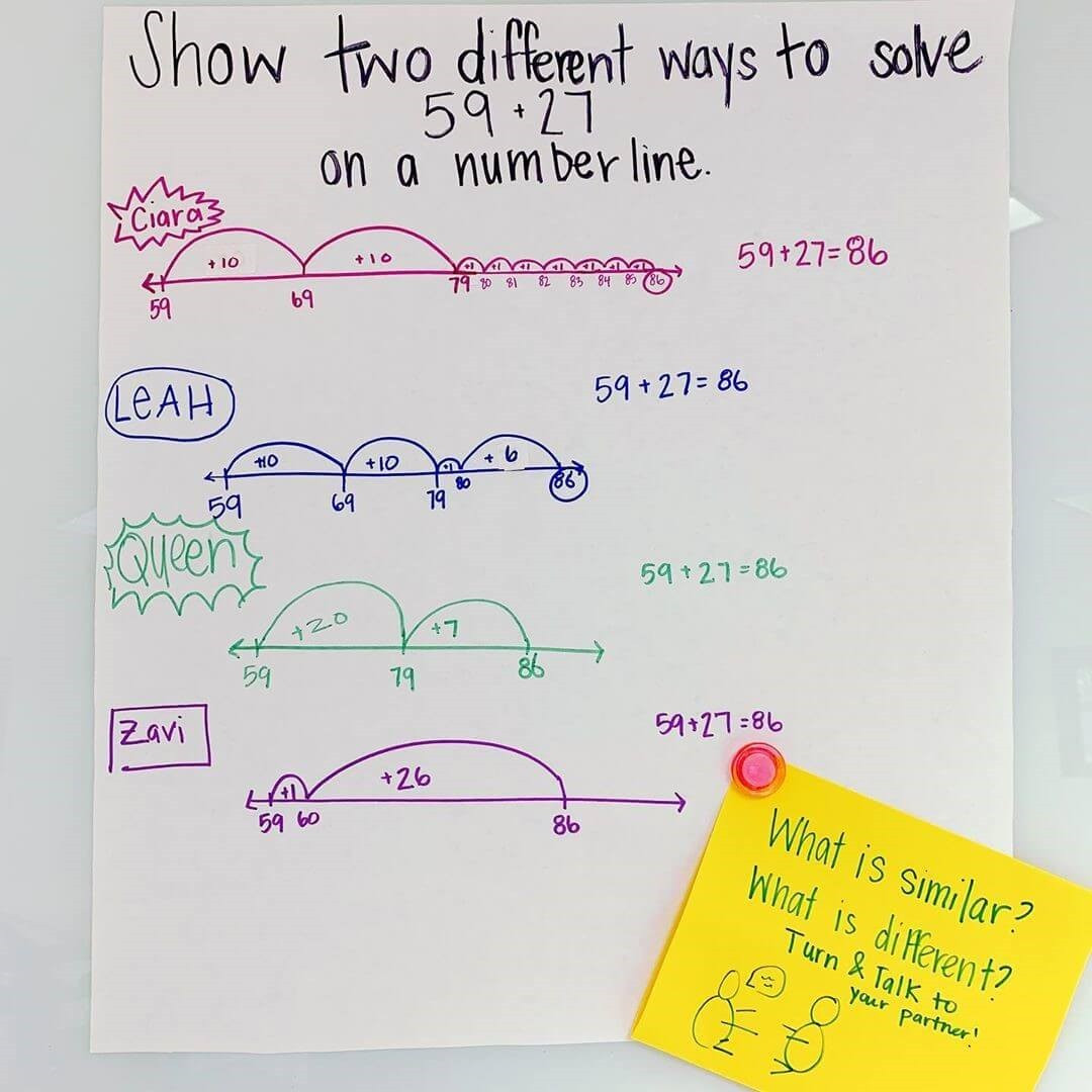 Empty Number Line Worksheet What is An Empty Number Line