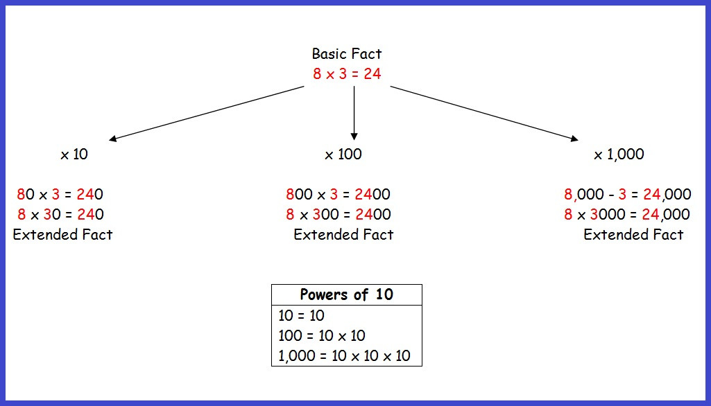 Extended Multiplication Facts Worksheet Basic and Extended Facts Math Foundations