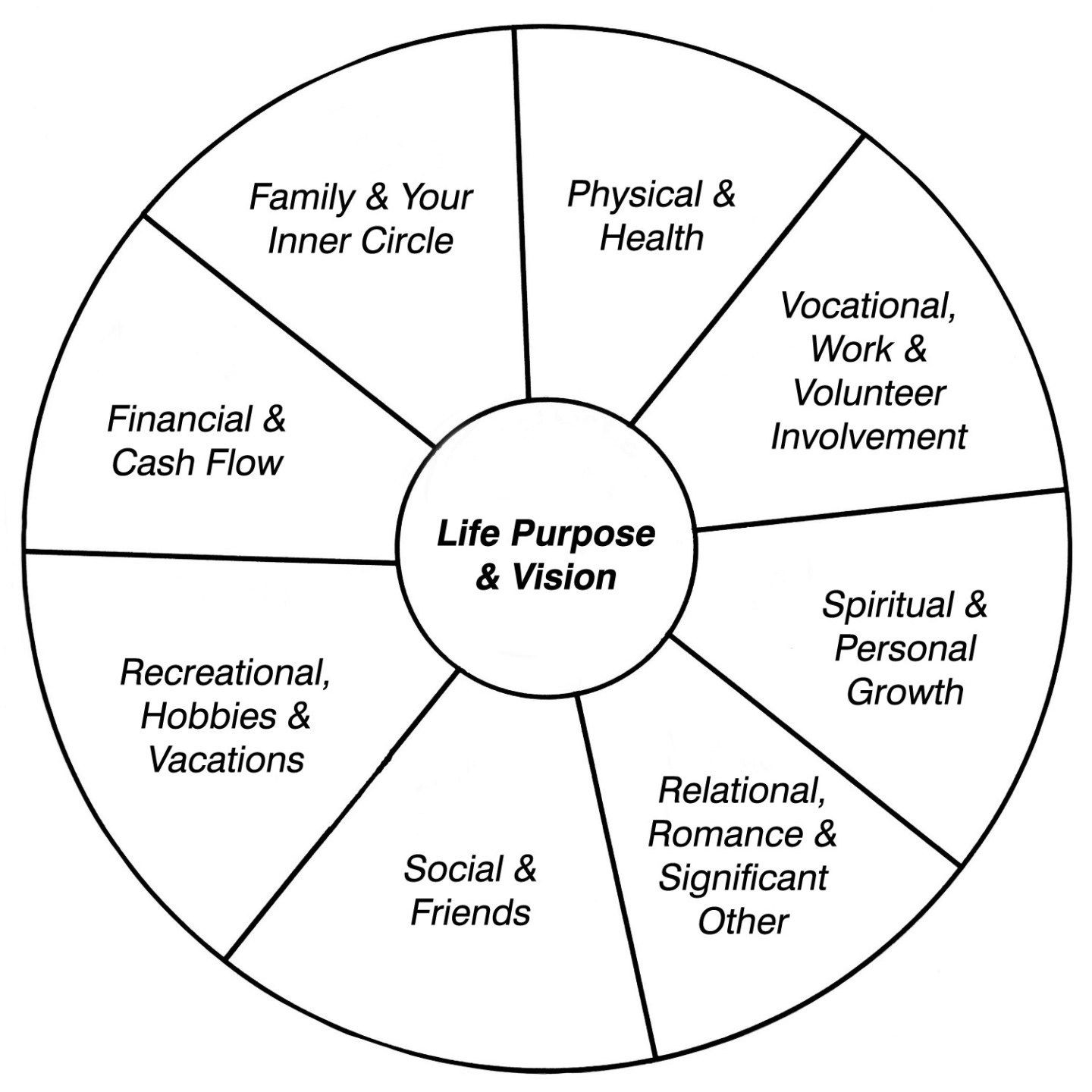 Free Printable Counseling Worksheets the Wheel Life Map Cbt for social Anxiety Worksheets 9th