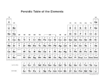 Free Printable Periodic Table Worksheets Free Blank Periodic Tables