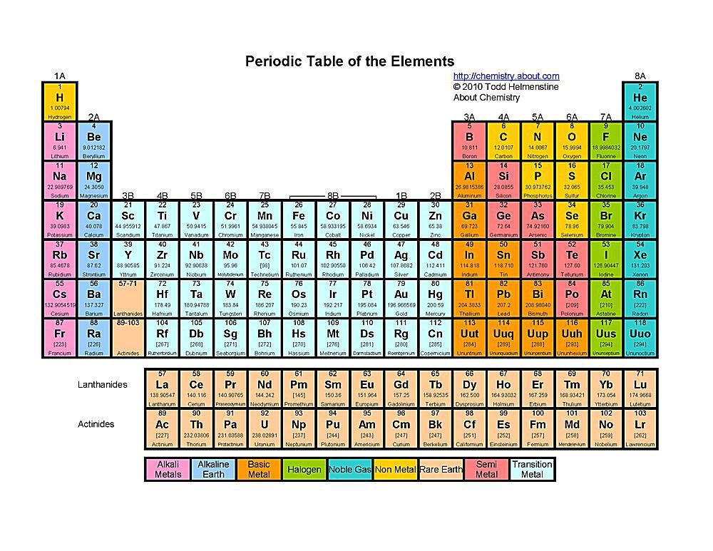 Free Printable Periodic Table Worksheets Free Printable Periodic Tables Pdf