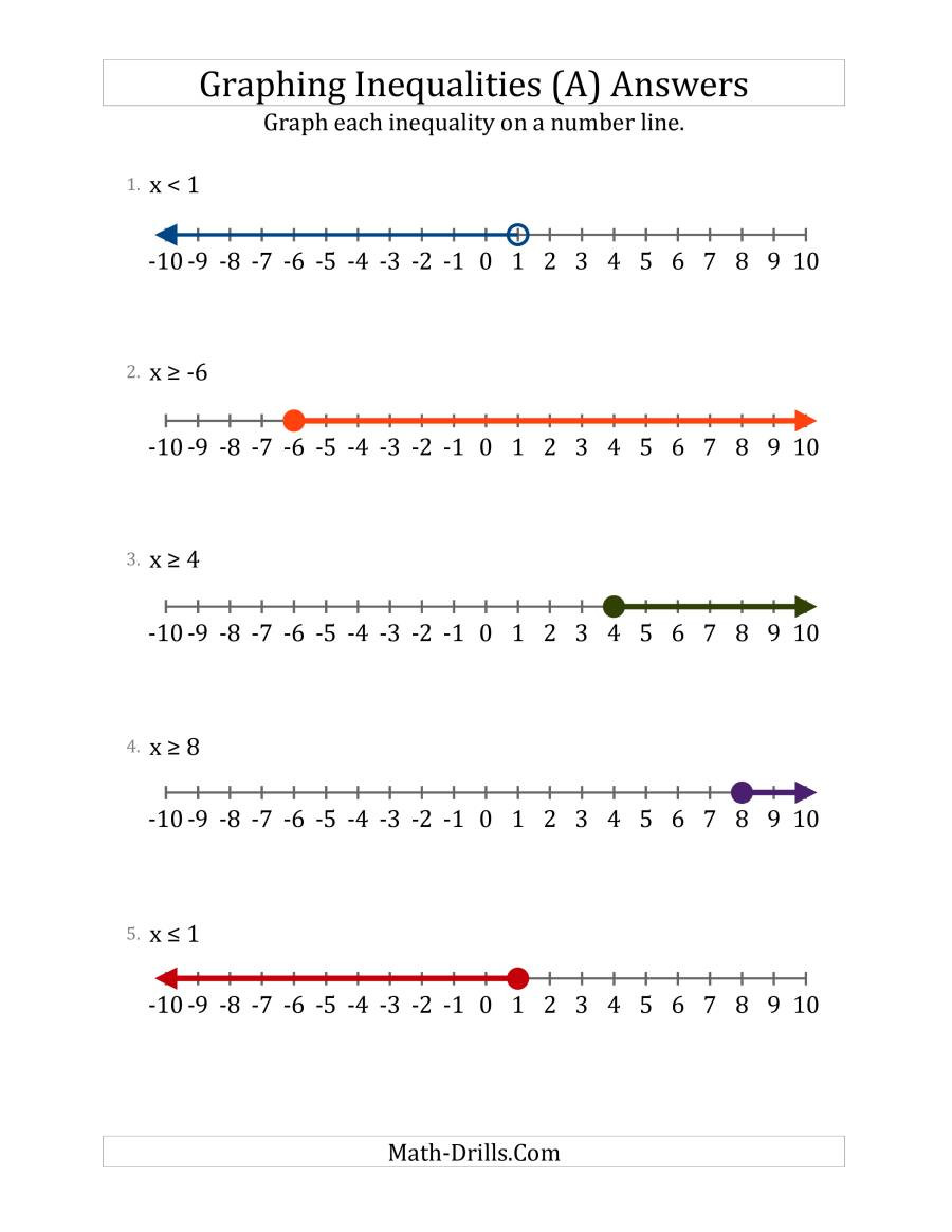 Inequality Number Line Worksheet Graph Basic Inequalities On Number Lines A