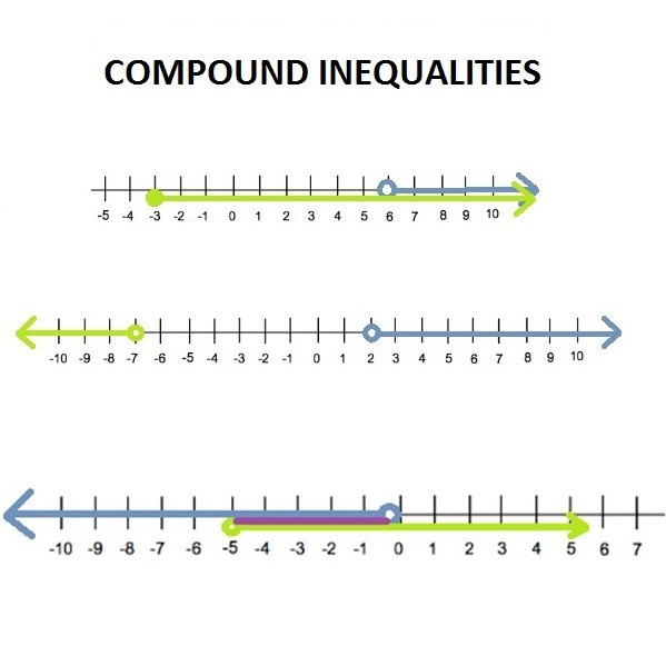Inequality Number Line Worksheet Pound Inequalities Free Math Worksheets