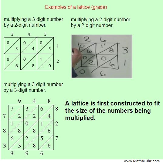 Lattice Method Multiplication Worksheets Lattice Method Of Multiplication
