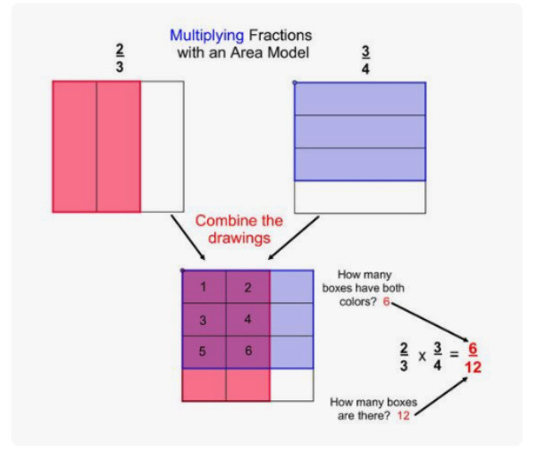 Multiplying Fractions with an Area Model