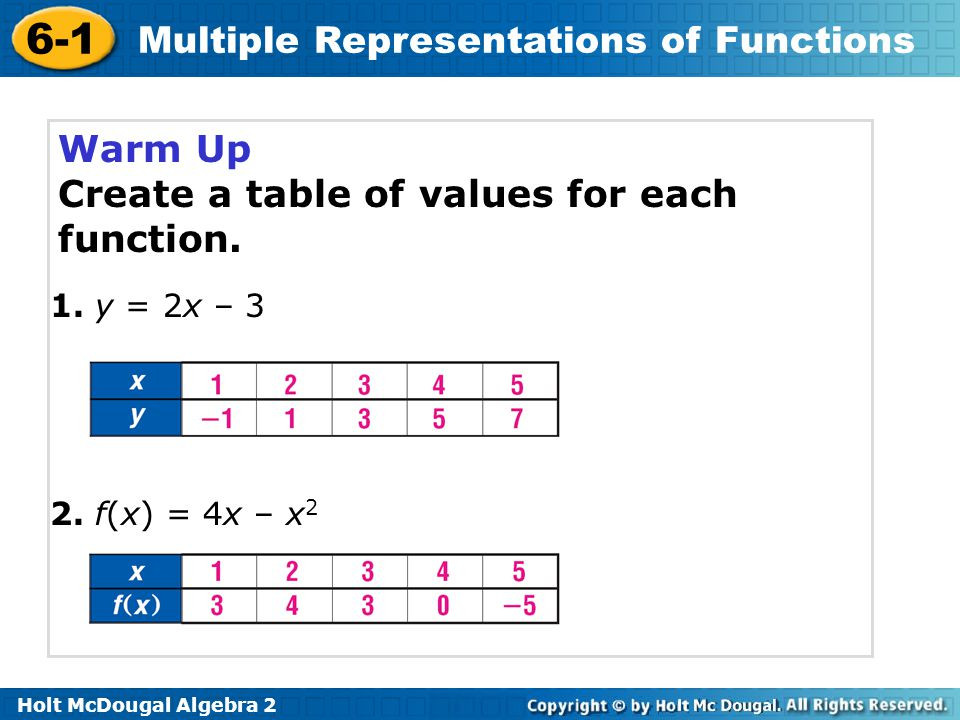 Multiple Representations Of Functions Worksheet 6 1 Multiple Representations Of Functions Warm Up Lesson