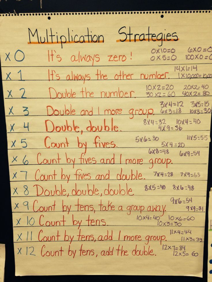 Multiplication Facts Strategies Worksheets Multiplication Fact Strategies Google Search