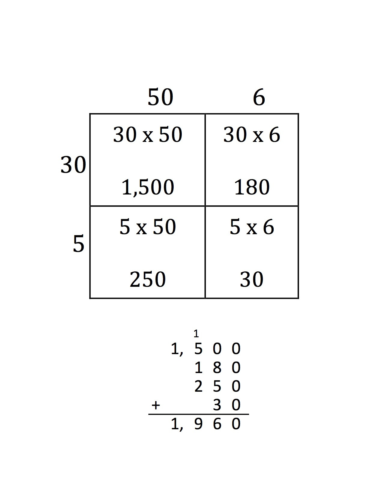 Multiplication Partial Products Worksheets Multiplication Worksheets Using Partial Products