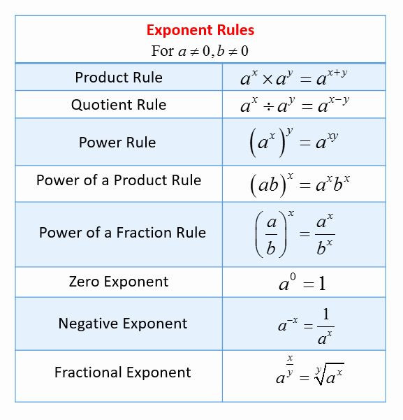 Multiplication Property Of Exponents Worksheets Multiplication Properties Exponents Worksheet