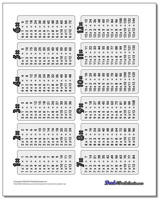 Multiplication Worksheets 1 12 Printable Multiplication Table