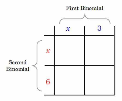 Multiplying Binomials Box Method Worksheet the Math Foil System Learn to Use It Right