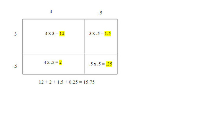 Multiplying Decimals area Model Worksheet Multiply & Divide Decimals Scotts Ridge Elementary5th Grade
