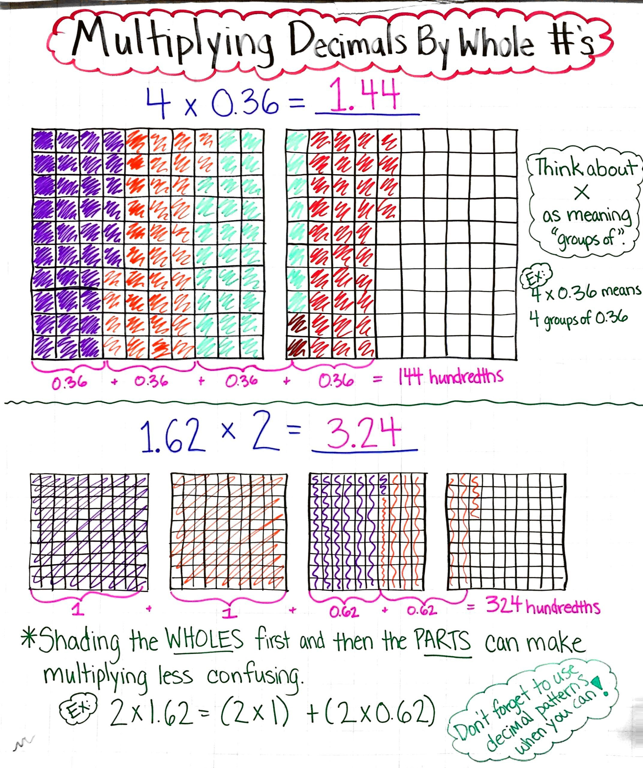 Multiplying Decimals area Model Worksheet Using Models to Multiply Decimals by whole Numbers Anchor