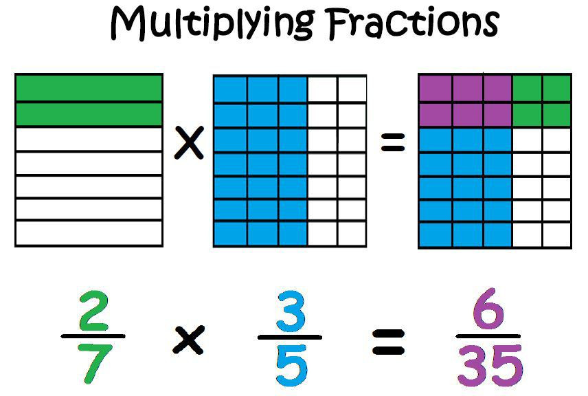 Multiplying Fractions Using Models Worksheets Chunking Fairly Multiplication and Division Of Fractions