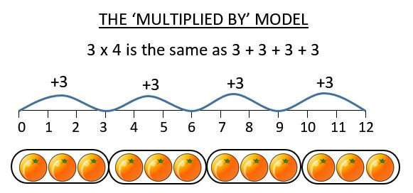 Number Line Multiplication Worksheet Beginning Multiplication Worksheets