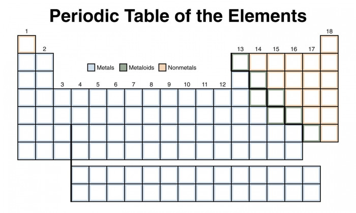 Periodic Table Printable Worksheets Blank Periodic Table Worksheets
