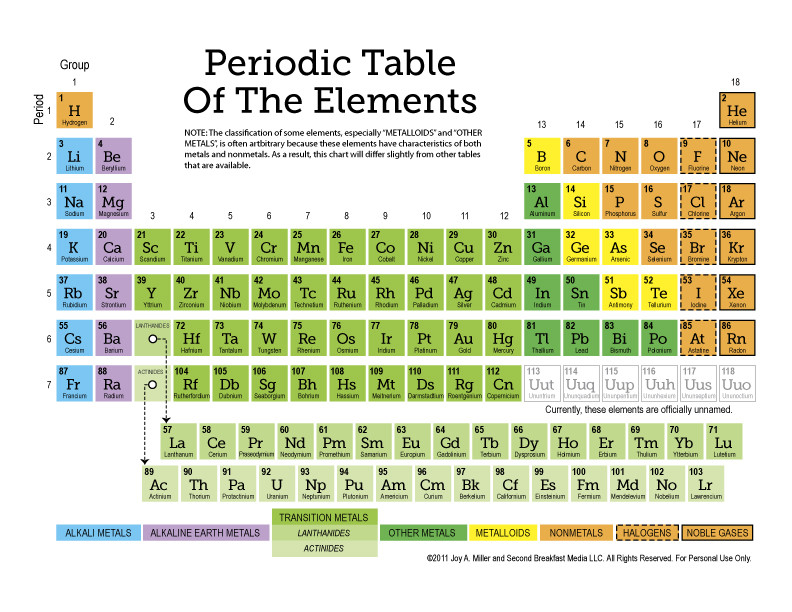 Periodic Table Printable Worksheets Free Printable Periodic Table Of the Elements 11 Page Set