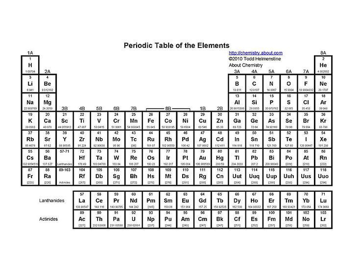 Periodic Table Printable Worksheets Printable Periodic Tables Pdf