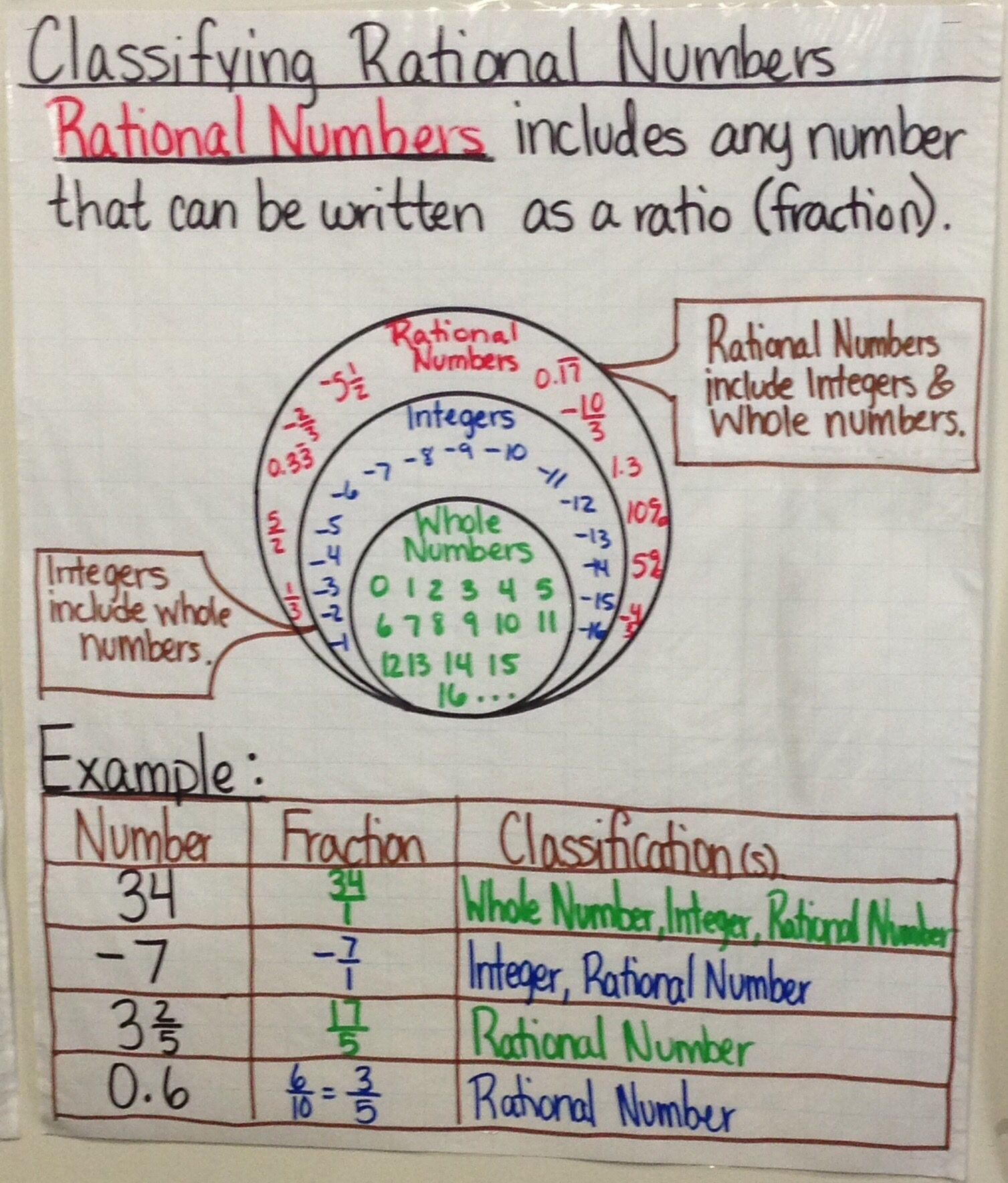 Real Numbers Chart Worksheet Classify Rational Number Anchor Chart Created by Lauren