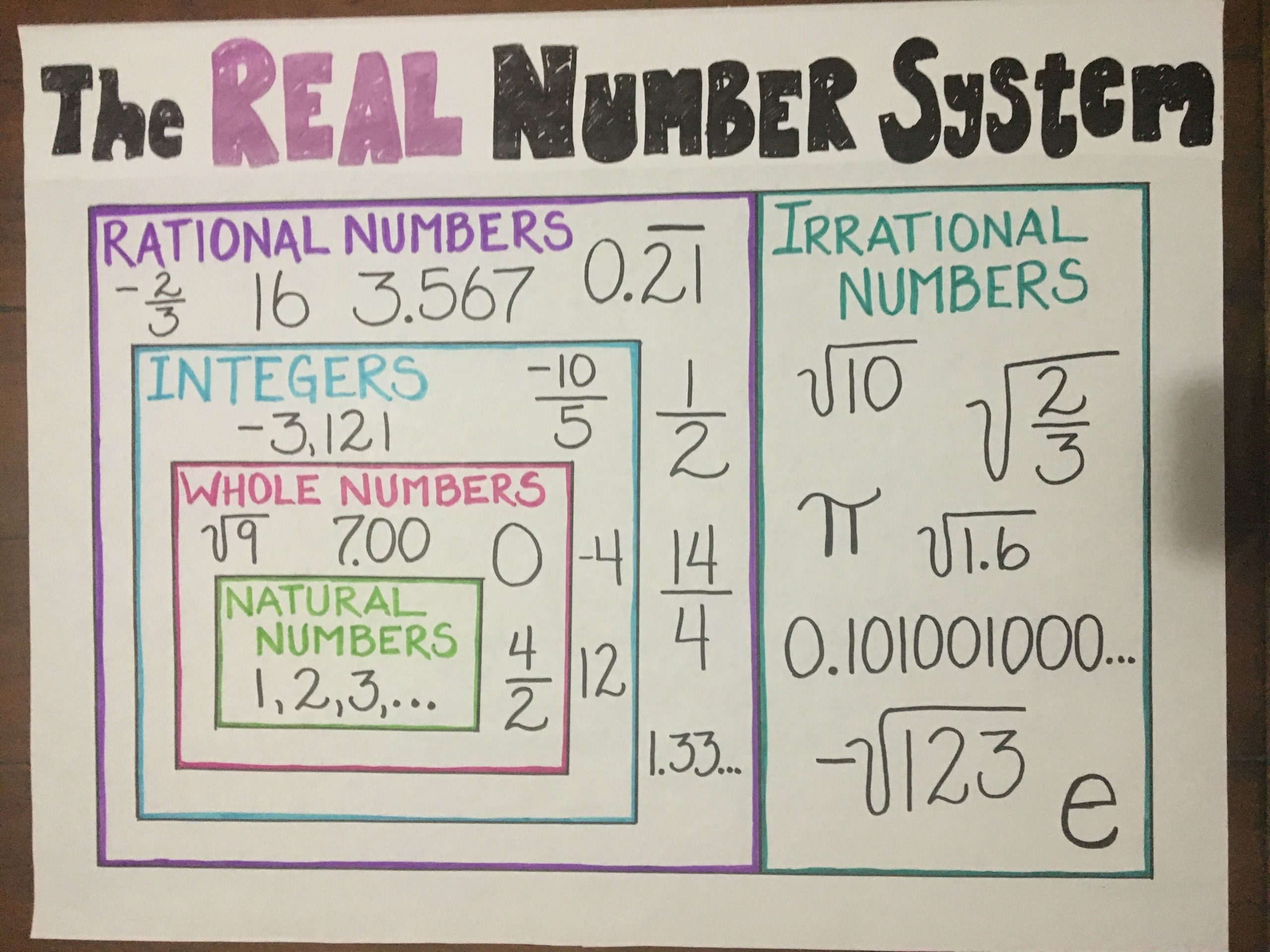 Real Numbers Chart Worksheet Math Anchor Chart for Elementary Schoolers Learning the Real