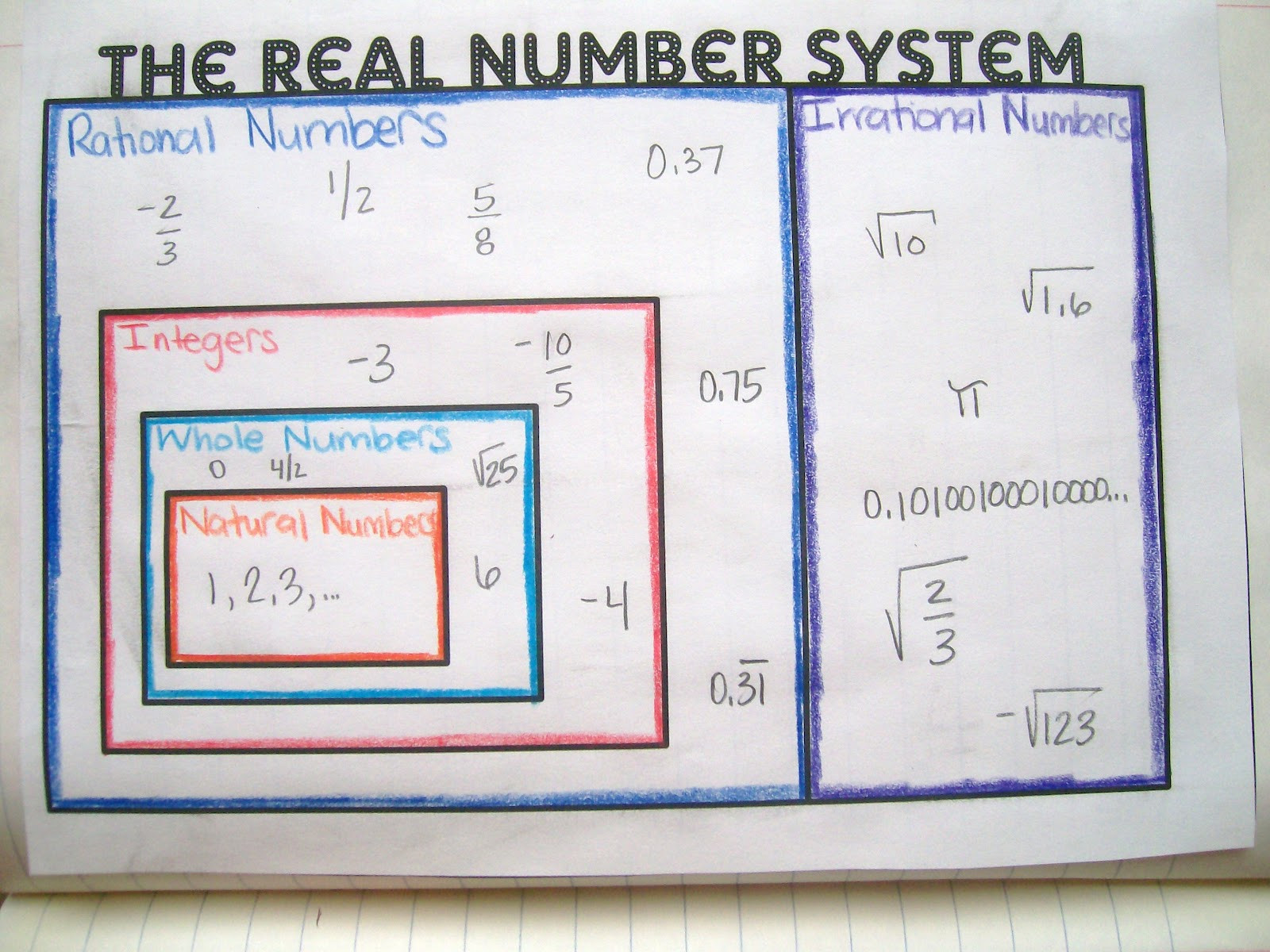 Real Numbers Chart Worksheet Math = Love Real Number System Graphic organizer and