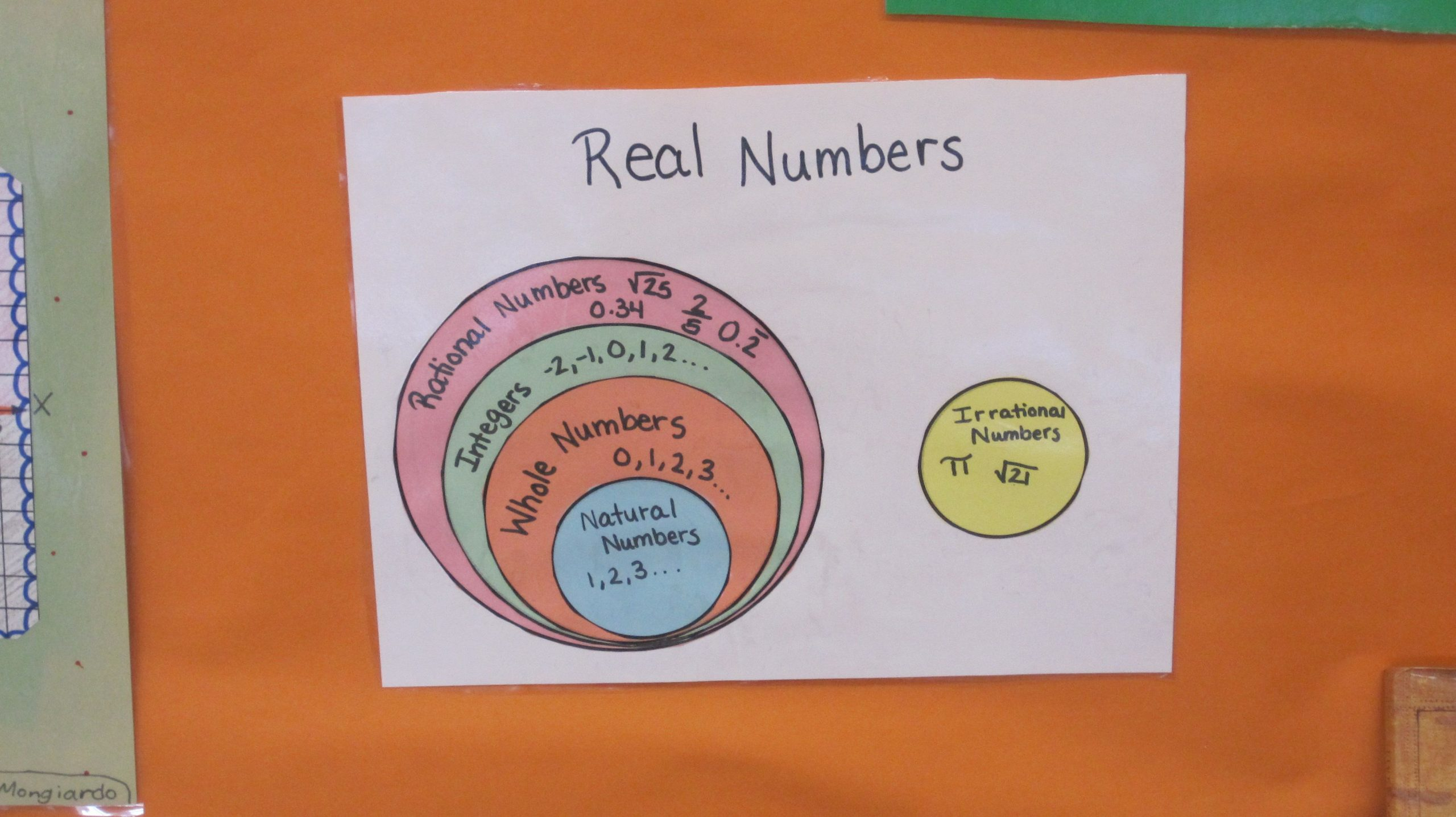 Real Numbers Chart Worksheet Real Numbers Graphic organizer
