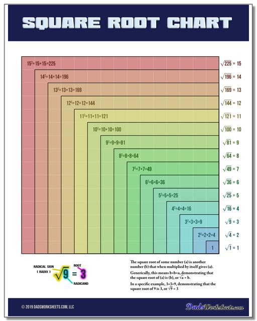 Real Numbers Chart Worksheet Square Root Chart