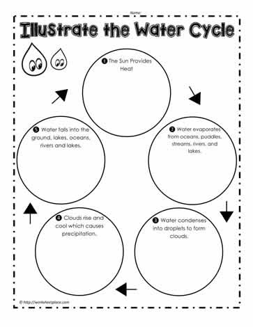 Water Cycle Printable Worksheet Water Cycle Worksheets
