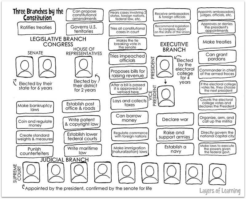 7th Grade Civics Worksheets Three Branches Of Government Worksheet