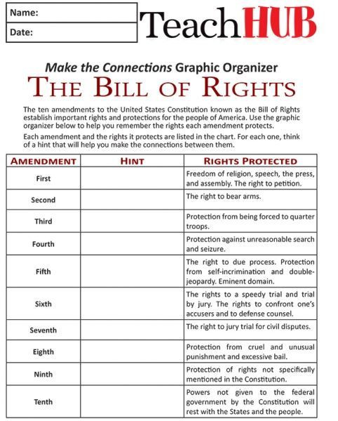 Amendments Worksheet High School Mind Games 3 Simple Ways to Remember the Bill Of Rights