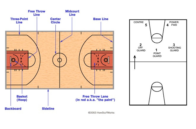 Basketball Worksheets for High School Year 9 10 Basketball Unit and 7 Lesson Plans to Teach the