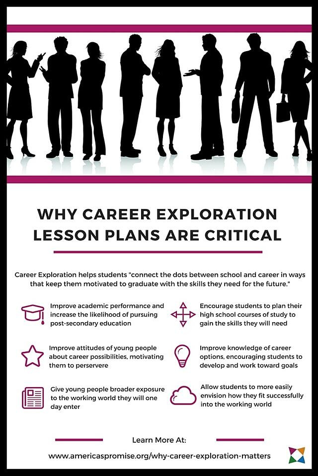 Career Worksheets for High School How to Get Started with Career Exploration Lesson Plans