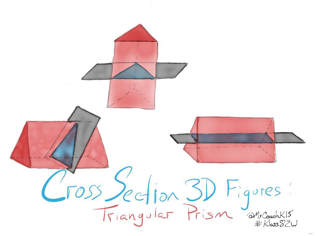 Cross Sections Worksheet 7th Grade Sketchnoting Math Cross Section 3d Figures Triangular