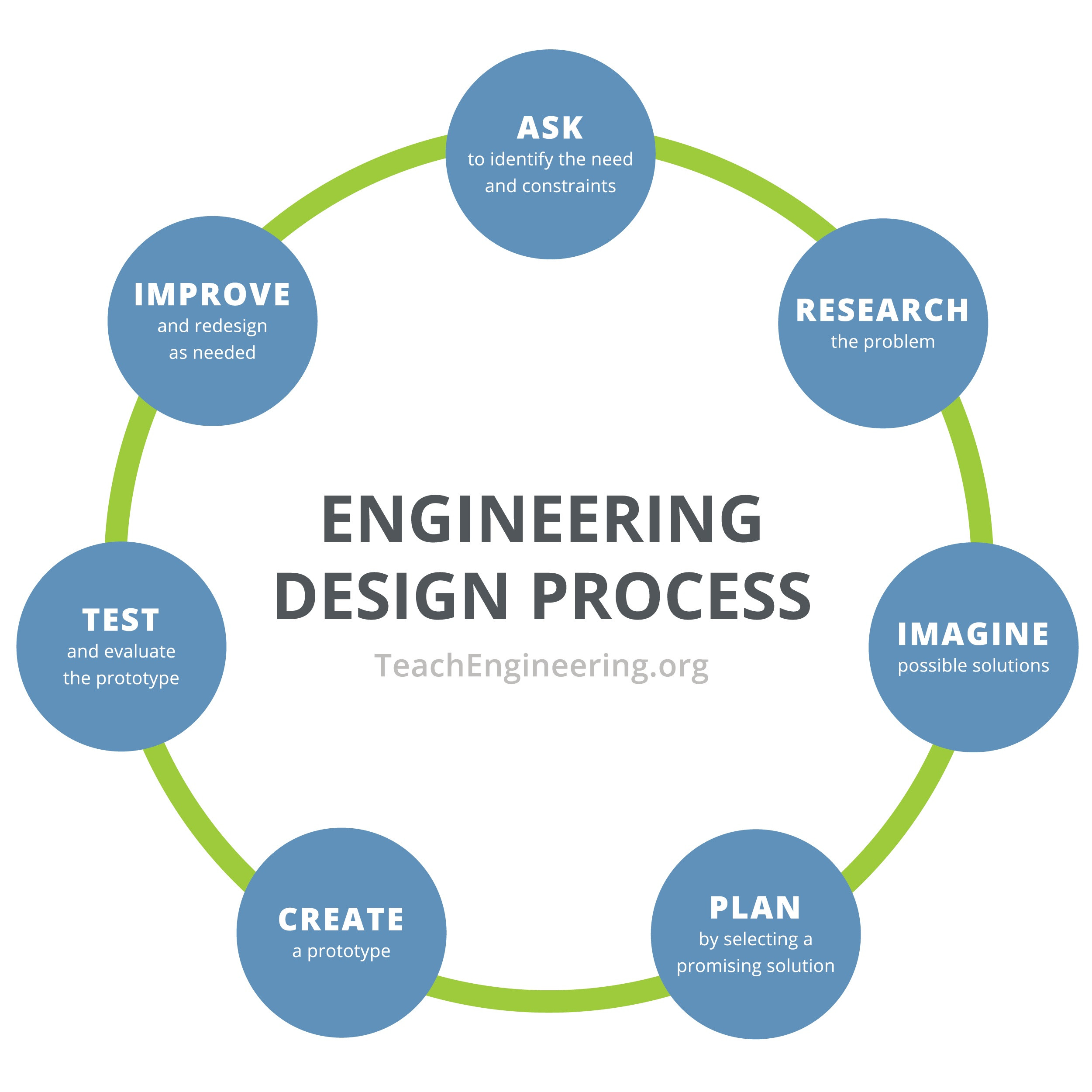 Engineering Worksheets High School Engineering Design Process Teachengineering