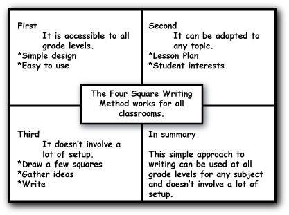 Four Square Writing Worksheet Four Square Writing Method