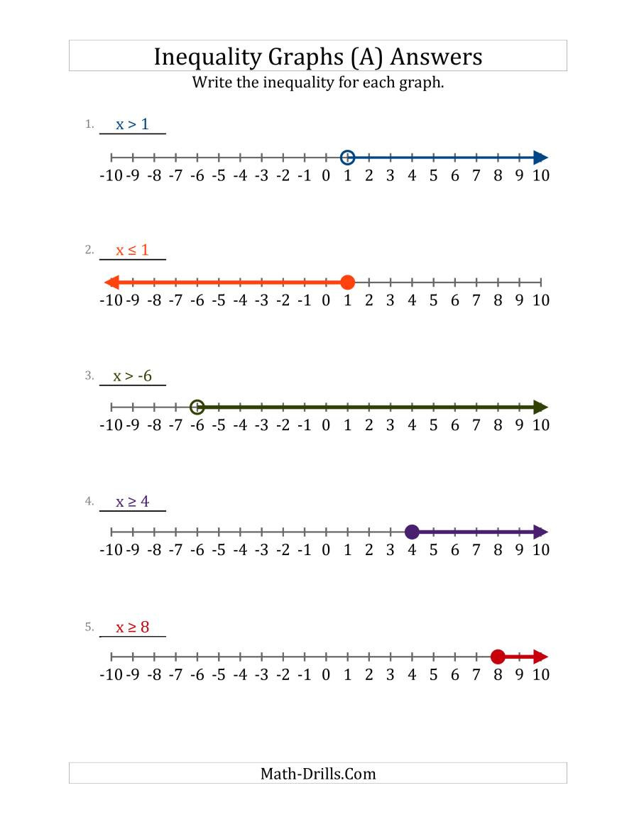 Write Inequalities from Number Lines A